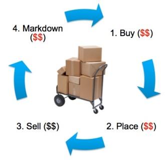 retail-value-chain