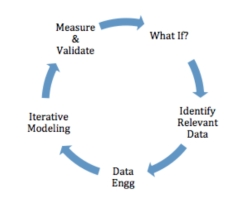 analytics-cycle