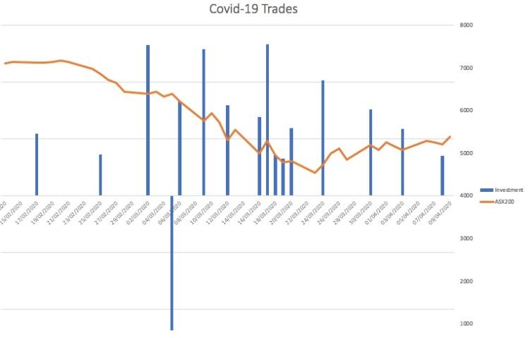 covid-trades